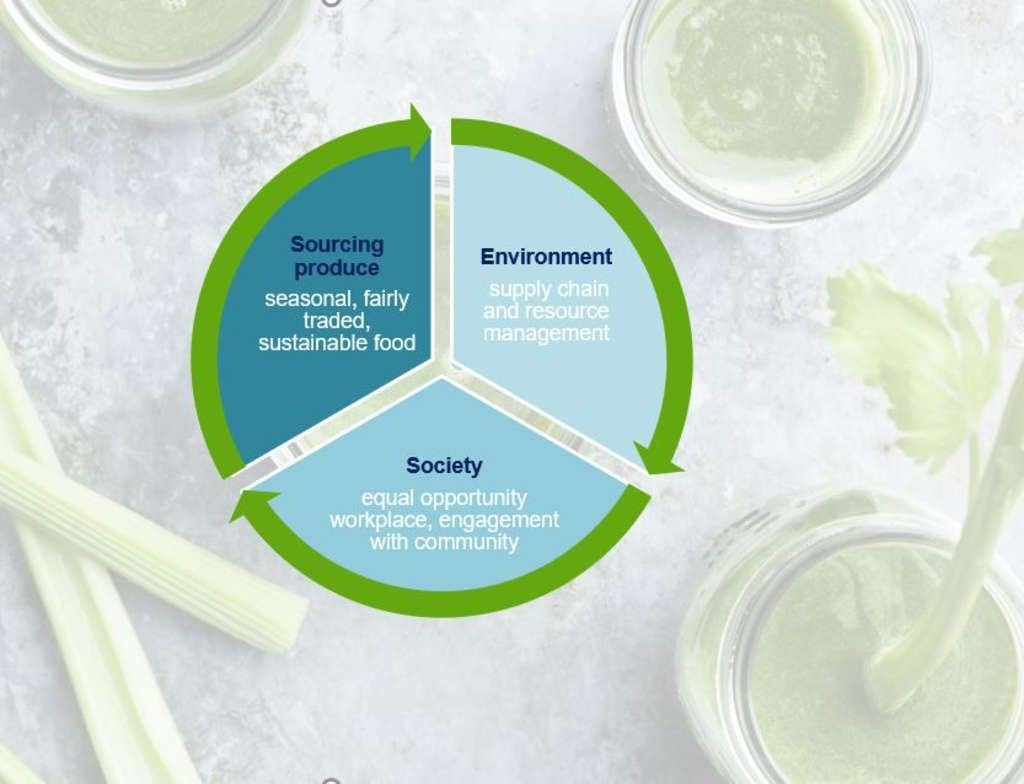 Sustainable Gastronomy: An Opportunity For A Green Recovery