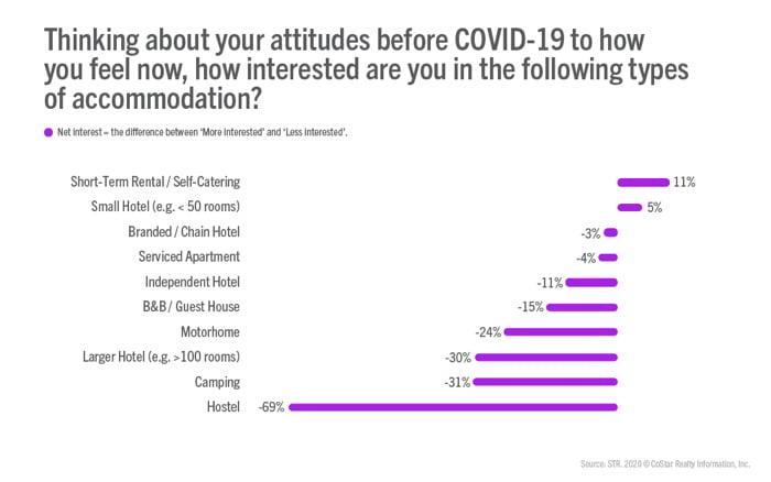 02 1 STR проучване: Кои места за настаняване са най-предпочитани от потребителите?