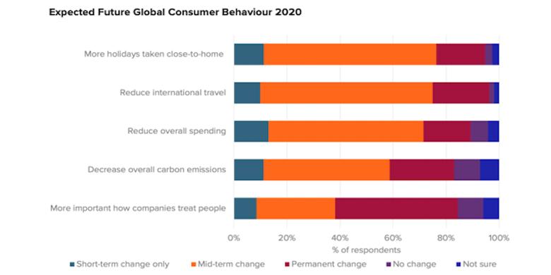 euromonitor consumer behavior Как ускоряването на цифровизацията и устойчивостта води до иновации в пътуванията