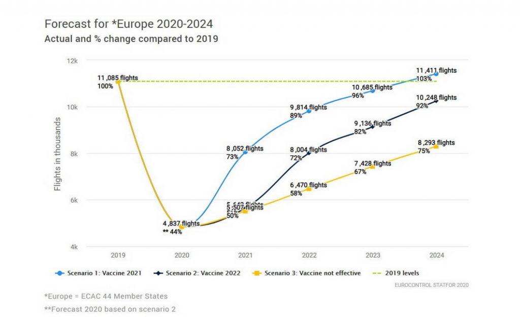 forecast Въздушен трафик в Европа: Сценарии за развитие на индустрията през следващите години