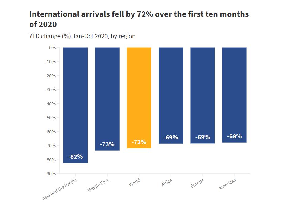 international arrivals UNWTO: Туризмът се върна към нивата от 1990 година, 72% спад на международните пътувания