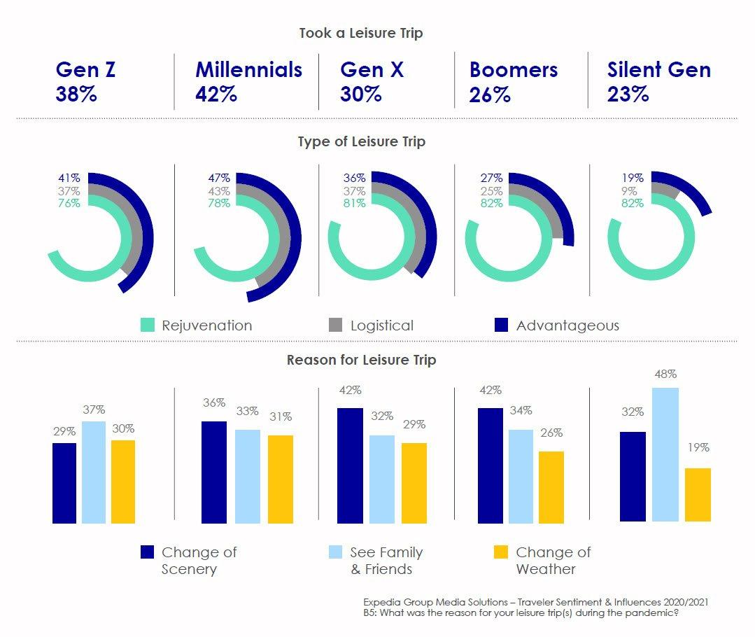 northstar final slide 16 for blog 1 1 Резултати от проучването на Expedia Group- как се променя поведението на клиентите