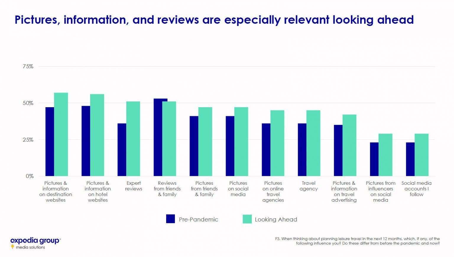 northstar final slide 50 for blog 1536x868 1 Резултати от проучването на Expedia Group- как се променя поведението на клиентите