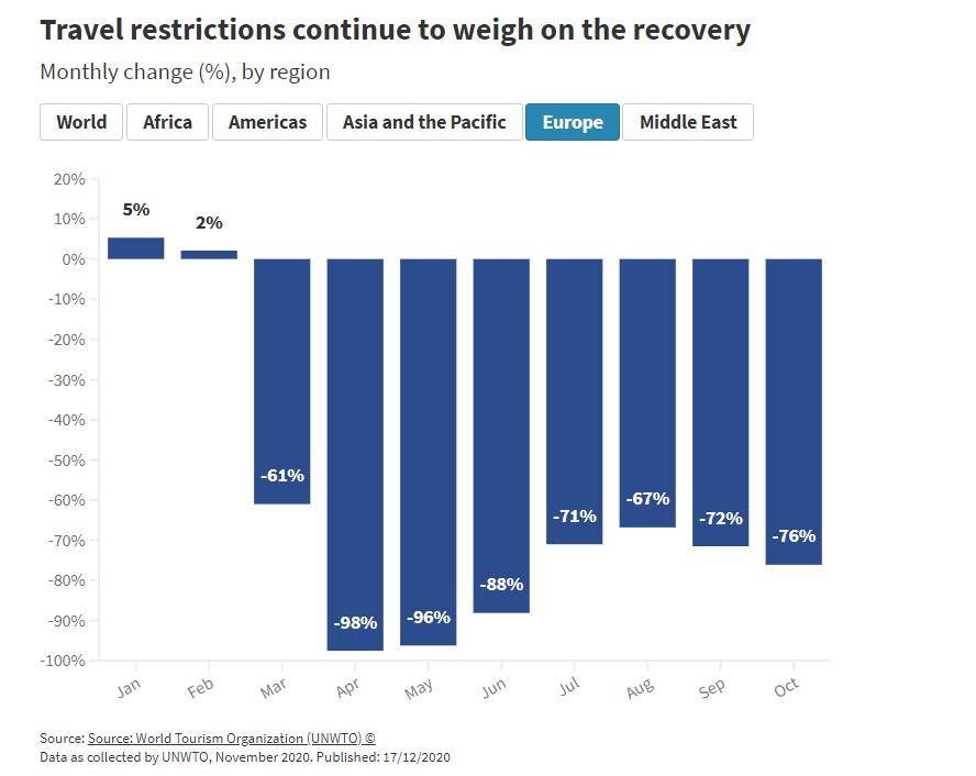 travel restrictions UNWTO: Туризмът се върна към нивата от 1990 година, 72% спад на международните пътувания