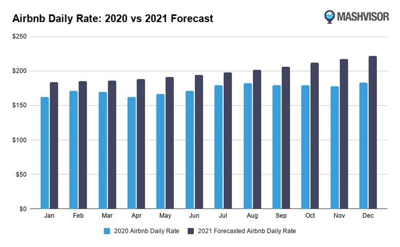 mashvisor airbnb daily rate 2021 forecast vs 2020 Нивата на заетост на Airbnb се очаква да се възстановят не по-рано от септември 2021 г.