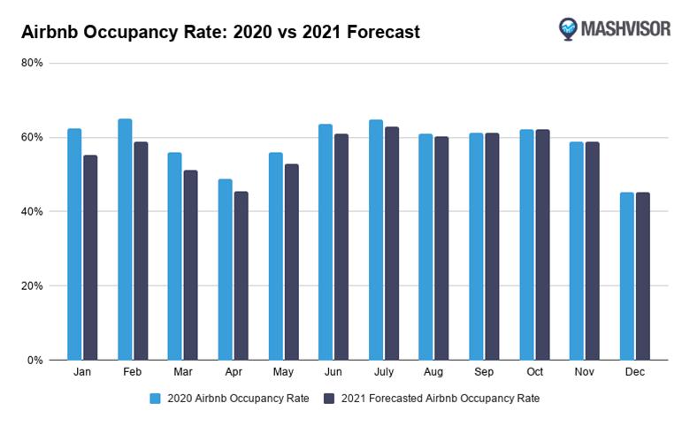 mashvisor airbnb occupancy rate forecast 2021 vs 2020 Нивата на заетост на Airbnb се очаква да се възстановят не по-рано от септември 2021 г.