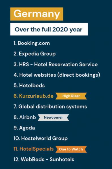 germany siteminder 1 Директните канали за резервации основни за много хотели през 2020 година