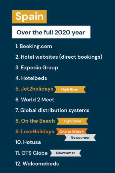 spain siteminder 2 Директните канали за резервации основни за много хотели през 2020 година