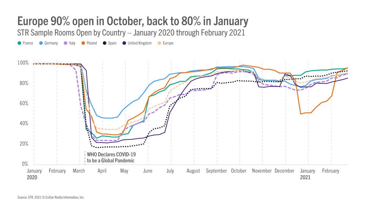europe graph1 030221 STR: Търпението е в основата на възстановяване на туризма в Европа