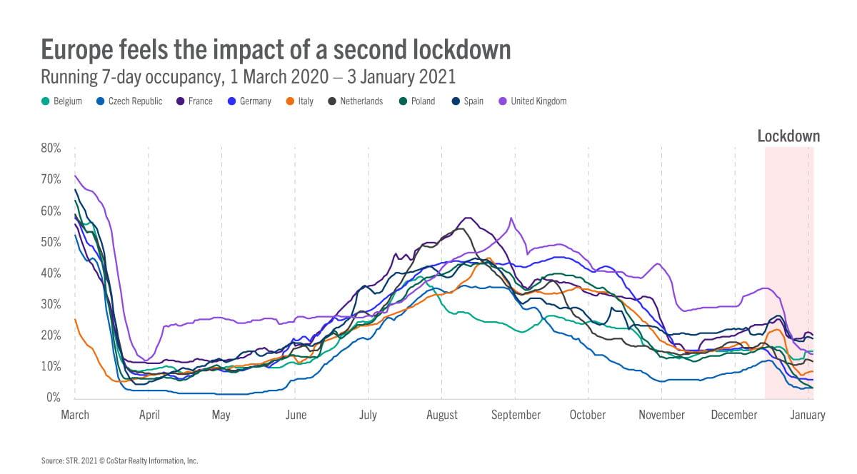 europe graph2 030221 1 STR: Търпението е в основата на възстановяване на туризма в Европа