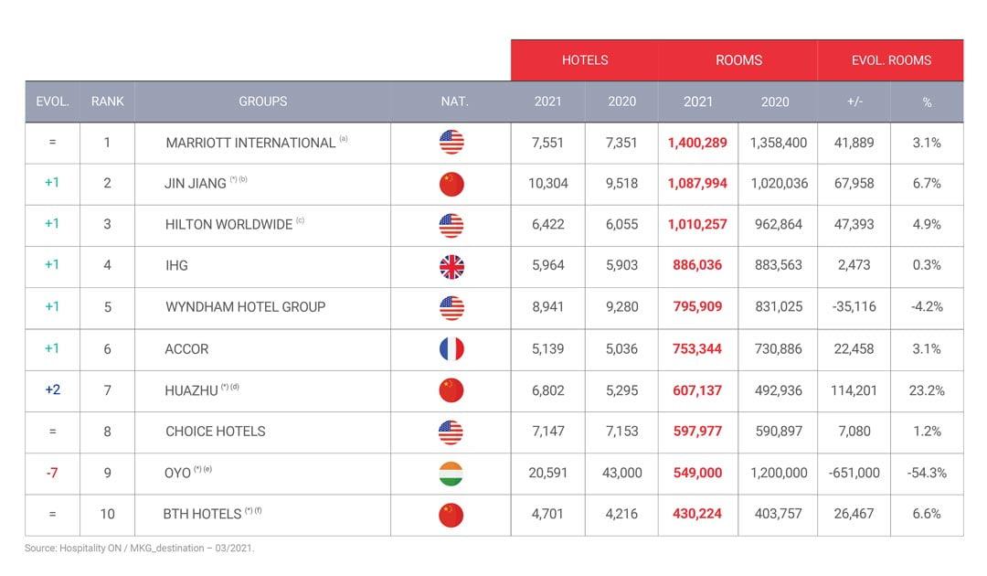 graphique en 03 2021 2 02 Промени в класацията на най-големите хотелски вериги в света за 2021 година