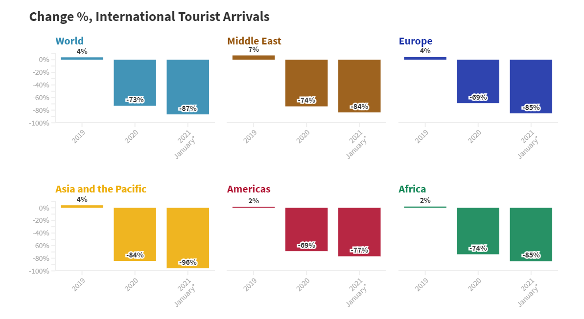 international tourist arrivalx chance percentage Световна туристическа организация: 87% спад на международните пристигания през януари