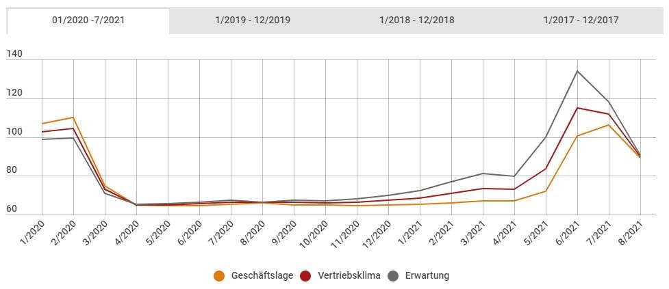 screenshot 2021 08 18 175851 Проучване сред германски туроператори и агенти: След еуфорията през май и юни- спад в продажбите и очакванията
