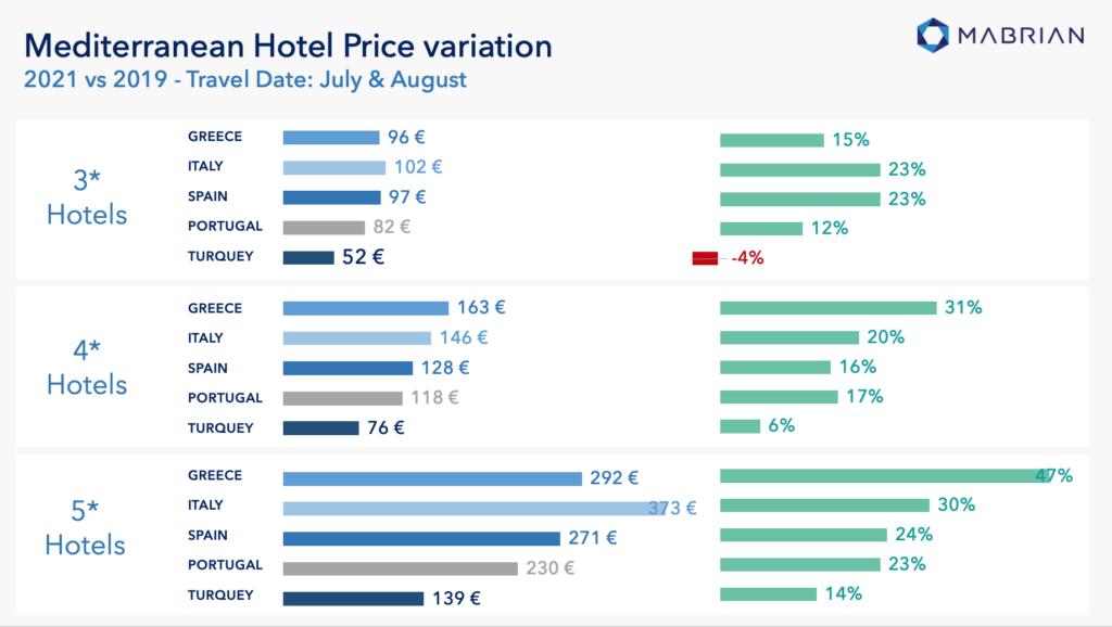 6135ce7c70602349674397 Анализ: Къде в Европа има най-голямо повишение на средните цените на хотелите