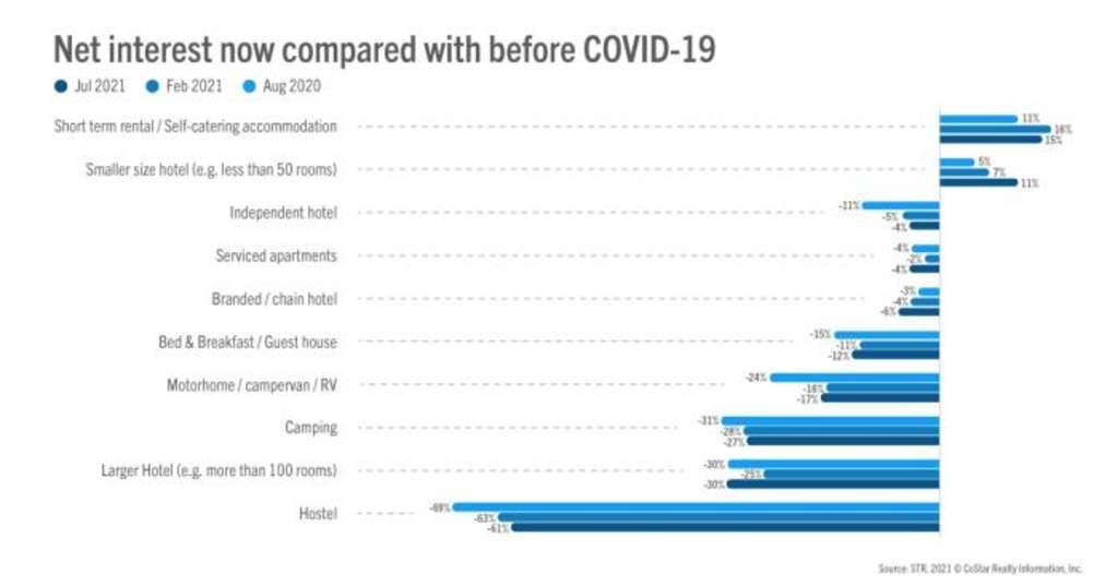 STR: Туризъм след Covid-19- новите предпочитания за настаняване