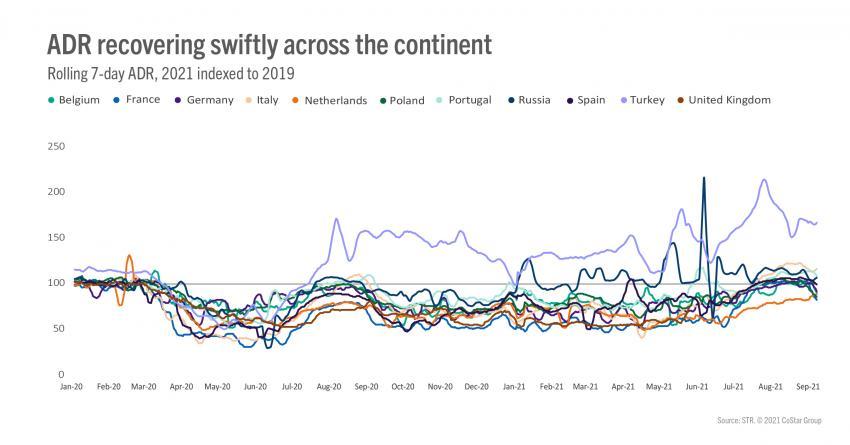 adr recovering swiftly across the continent100 STR: Загуби ли Европа още едно лято?