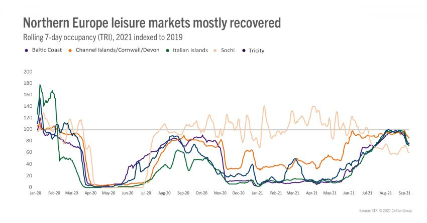 northern europe leisure markets mostly recovered100 STR: Загуби ли Европа още едно лято?