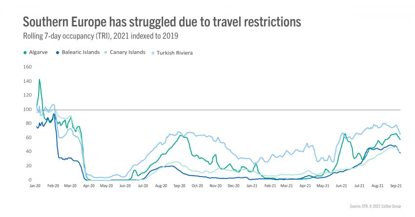 southern europe has struggled due to travel restrictions100 STR: Загуби ли Европа още едно лято?